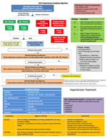 Treatment of Hypertension Guidelines